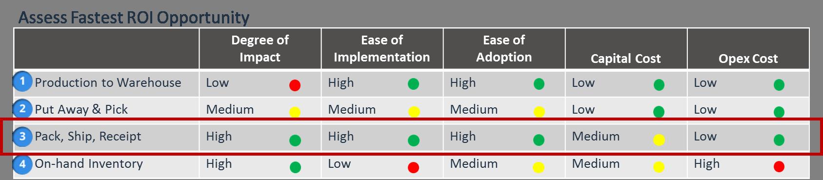 Assessing Fastest ROI Opportunity